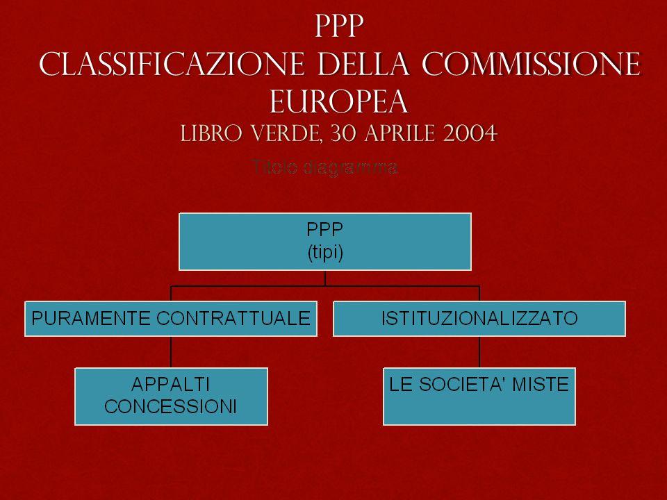 PPP Classificazione della Commissione Europea Libro verde, 30 aprile 2004