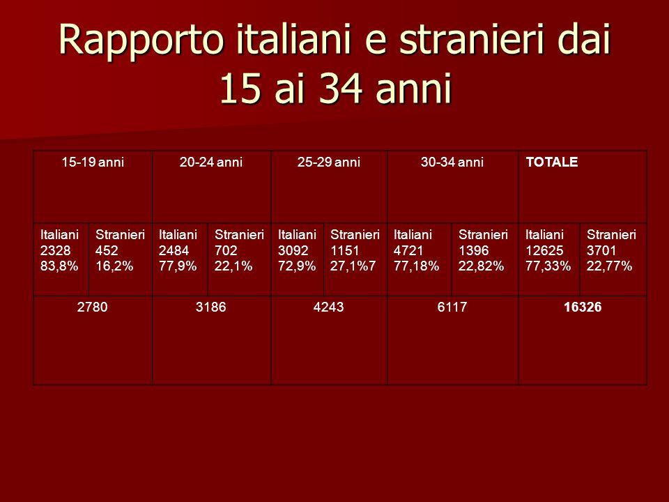 Rapporto italiani e stranieri dai 15 ai 34 anni 15-19 anni20-24 anni25-29 anni30-34 anniTOTALE Italiani 2328 83,8% Stranieri 452 16,2% Italiani 2484 77,9% Stranieri 702 22,1% Italiani 3092 72,9% Stranieri 1151 27,1%7 Italiani 4721 77,18% Stranieri 1396 22,82% Italiani 12625 77,33% Stranieri 3701 22,77% 278031864243611716326