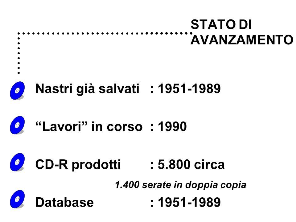 STATO DI AVANZAMENTO Nastri già salvati:1951-1989 Lavori in corso :1990 CD-R prodotti:5.800 circa 1.400 serate in doppia copia Database:1951-1989