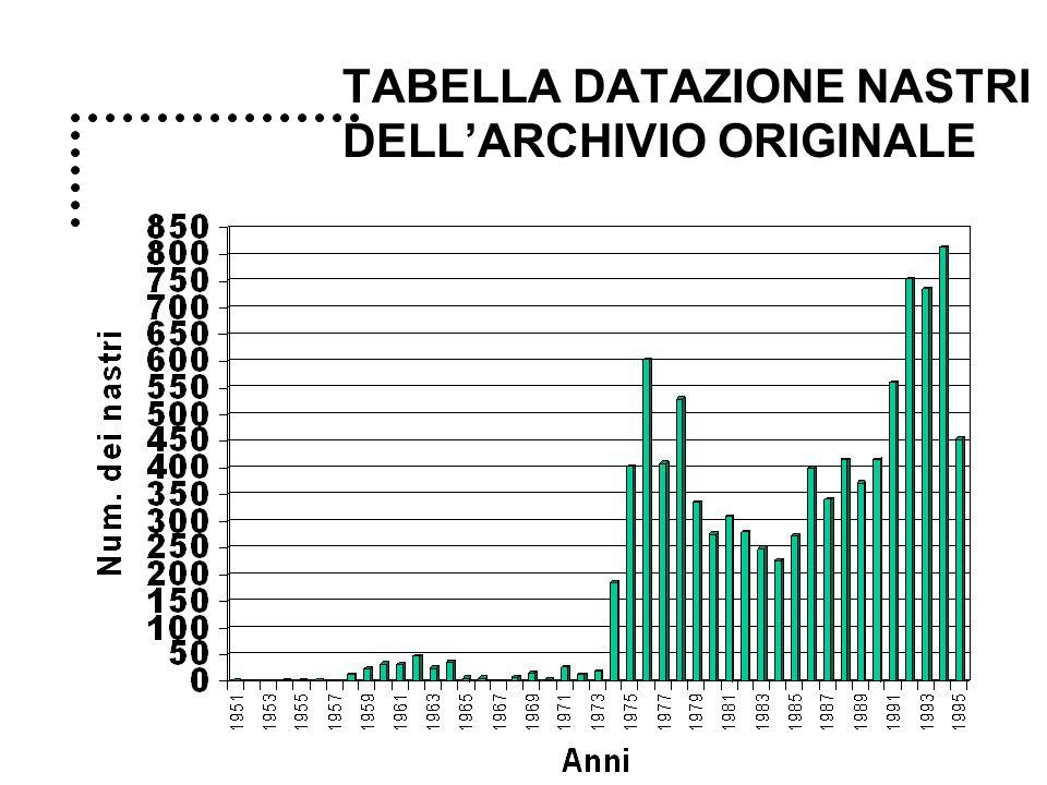 TABELLA DATAZIONE NASTRI DELL'ARCHIVIO ORIGINALE