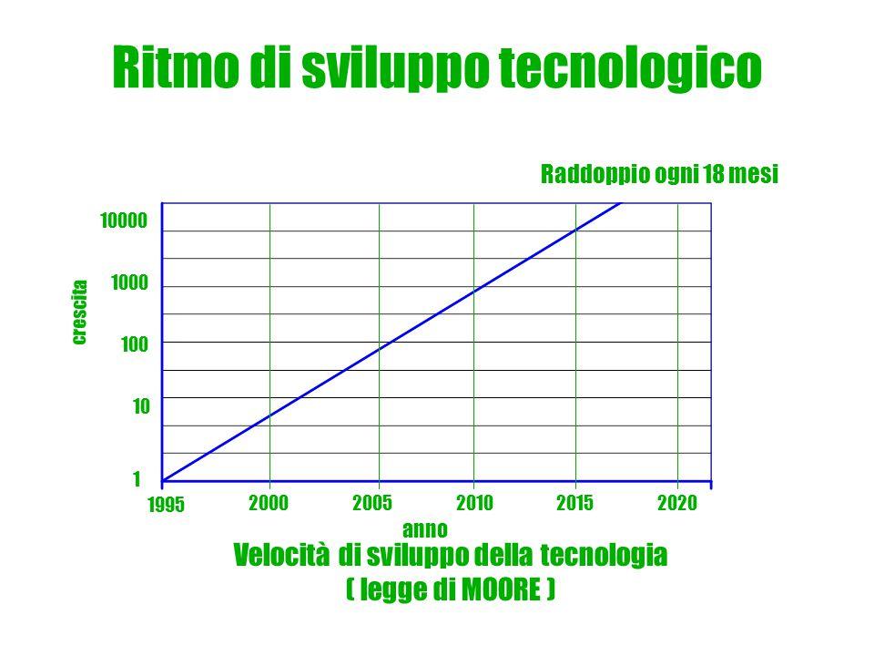Ritmo di sviluppo tecnologico Velocità di sviluppo della tecnologia ( legge di MOORE ) Raddoppio ogni 18 mesi anno crescita 1995 20002005202020102015 10 100 1000 10000 1