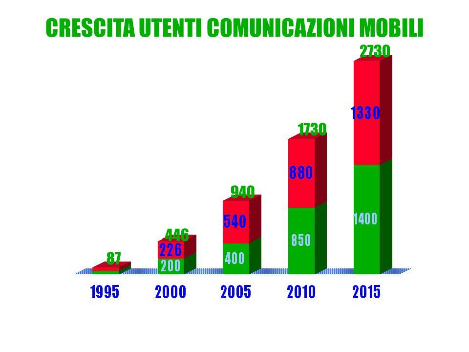 2730 1730 940 446 87 CRESCITA UTENTI COMUNICAZIONI MOBILI