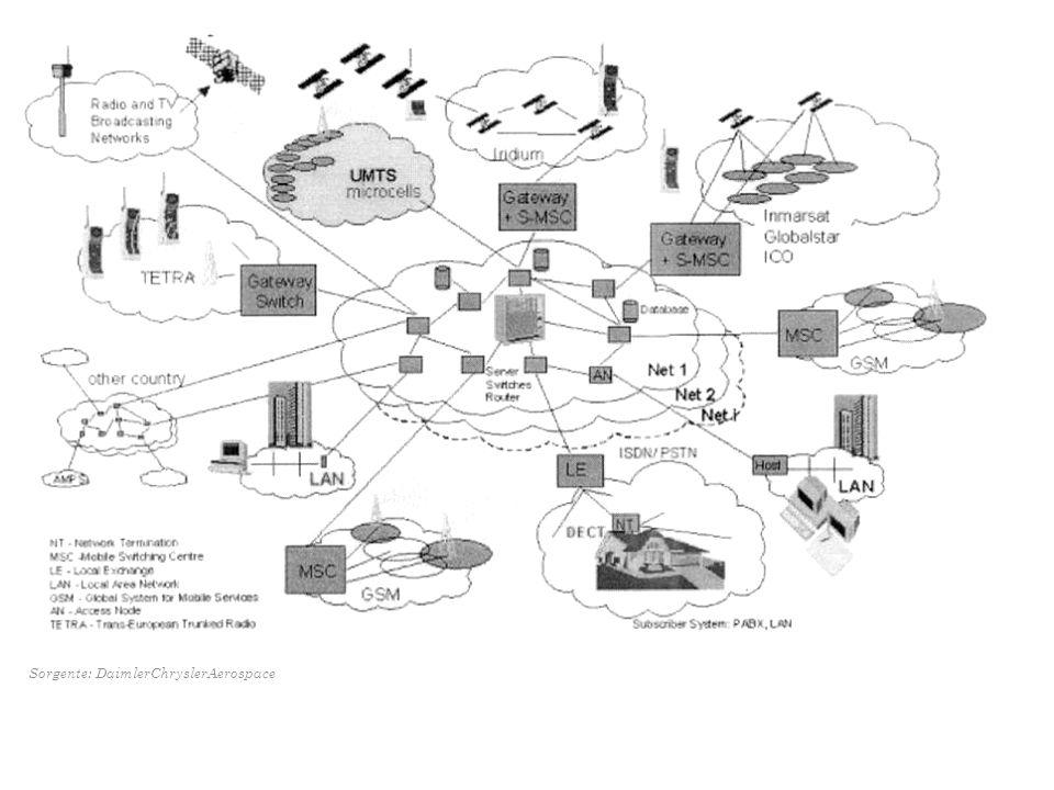 Sorgente: DaimlerChryslerAerospace