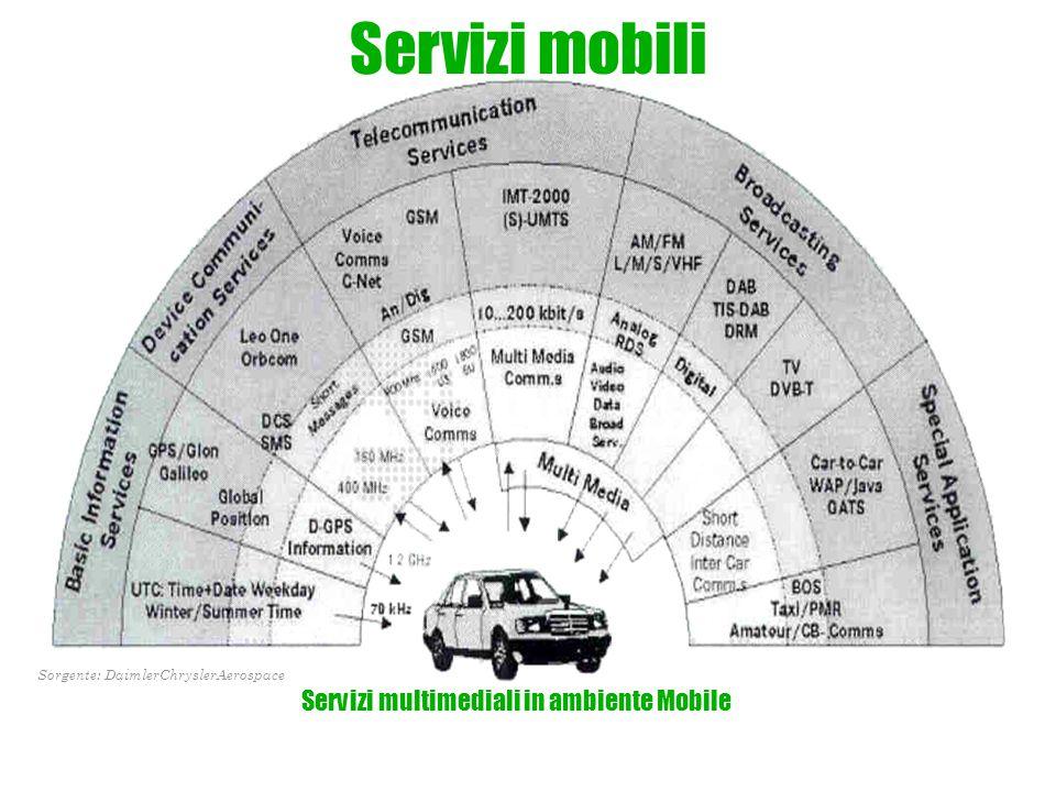 Servizi mobili Servizi multimediali in ambiente Mobile Sorgente: DaimlerChryslerAerospace