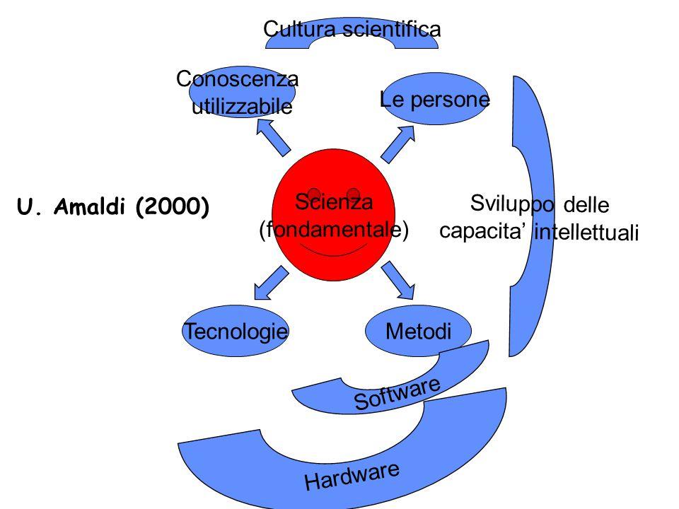 Scienza (fondamentale) Le persone Conoscenza utilizzabile TecnologieMetodi Cultura scientifica Hardware Sviluppo delle capacita' intellettuali Software U.