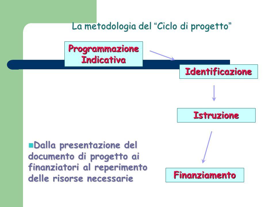 """La metodologia del """" Ciclo di progetto """" Programmazione Indicativa Identificazione Istruzione Finanziamento Dalla presentazione del documento di proge"""