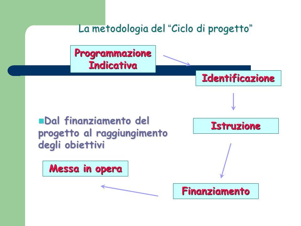 La metodologia del Ciclo di progetto Programmazione Indicativa Identificazione Istruzione Finanziamento Messa in opera Dal finanziamento del progetto al raggiungimento degli obiettivi Dal finanziamento del progetto al raggiungimento degli obiettivi