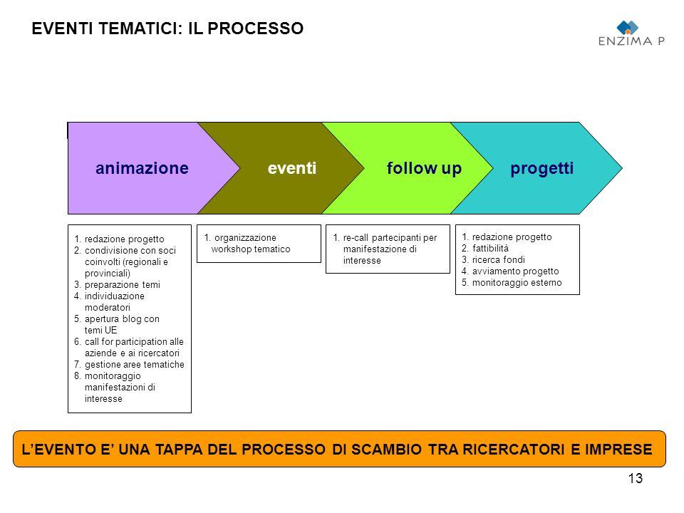 13 animazioneeventifollow upprogetti EVENTI TEMATICI: IL PROCESSO 1.