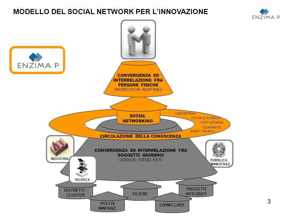 14 ENZIMA-P: IL SOCIAL NETWORK PER L'INNOVAZIONE IN PIEMONTE WWW.ENZIMA-P.IT