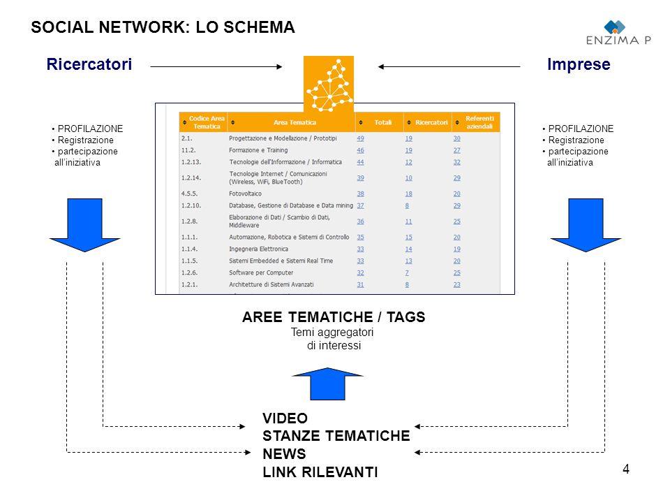 5 registrazioneprofilazione collaborazione Identificazione interlocutori SOCIAL NETWORK: IL PROCESSO 1.
