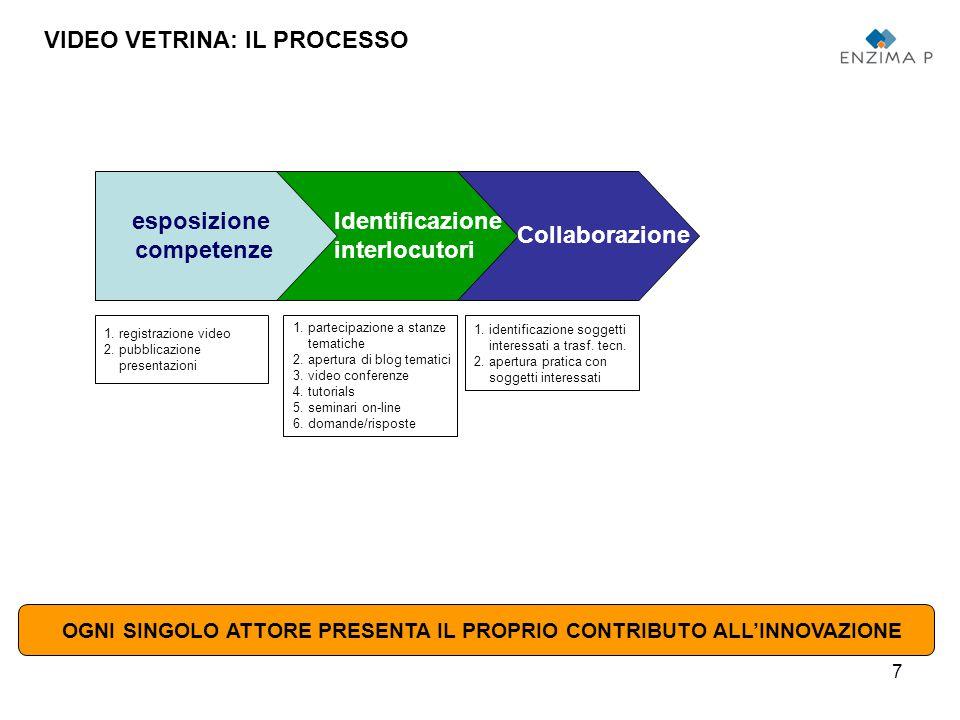 7 esposizione competenze Collaborazione VIDEO VETRINA: IL PROCESSO 1.