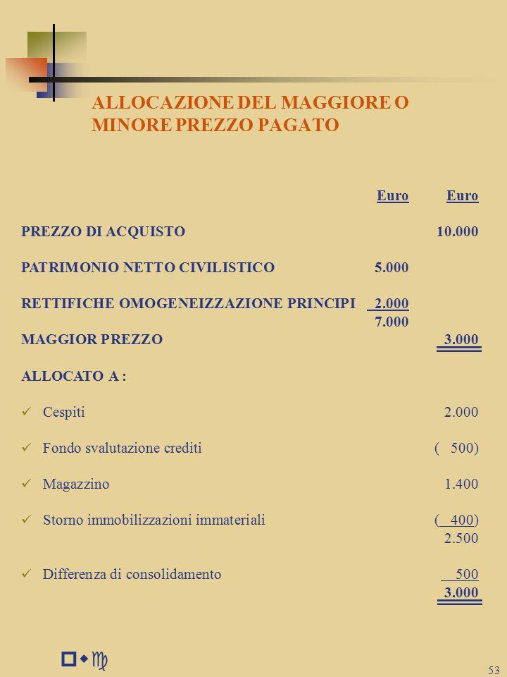 pwc 53 ALLOCAZIONE DEL MAGGIORE O MINORE PREZZO PAGATO Euro PREZZO DI ACQUISTO10.000 PATRIMONIO NETTO CIVILISTICO5.000 RETTIFICHE OMOGENEIZZAZIONE PRINCIPI 2.000 7.000 MAGGIOR PREZZO3.000 ALLOCATO A : Cespiti2.000 Fondo svalutazione crediti( 500) Magazzino1.400 Storno immobilizzazioni immateriali( 400) 2.500 Differenza di consolidamento 500 3.000