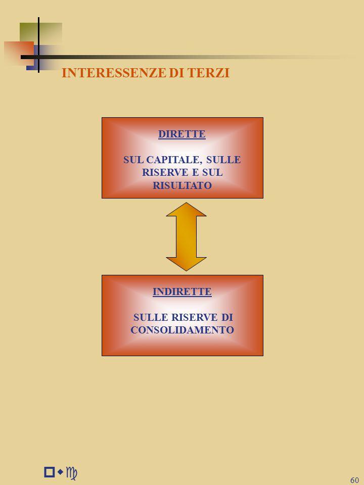pwc 60 INTERESSENZE DI TERZI DIRETTE SUL CAPITALE, SULLE RISERVE E SUL RISULTATO INDIRETTE SULLE RISERVE DI CONSOLIDAMENTO