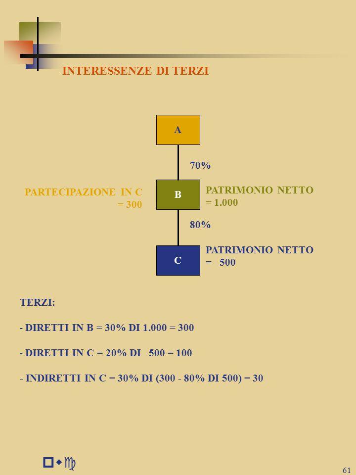 pwc 61 A 70% PATRIMONIO NETTO = 1.000 80% PARTECIPAZIONE IN C = 300 PATRIMONIO NETTO = 500 TERZI: - DIRETTI IN B = 30% DI 1.000 = 300 - DIRETTI IN C = 20% DI 500 = 100 - INDIRETTI IN C = 30% DI (300 - 80% DI 500) = 30 INTERESSENZE DI TERZI C B
