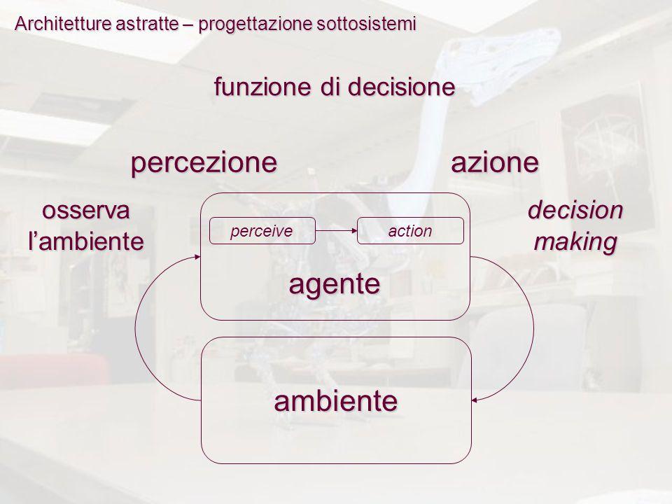 Architetture astratte – progettazione sottosistemi funzione di decisione percezioneazione perceiveactionagente ambiente osserva l'ambiente decision ma