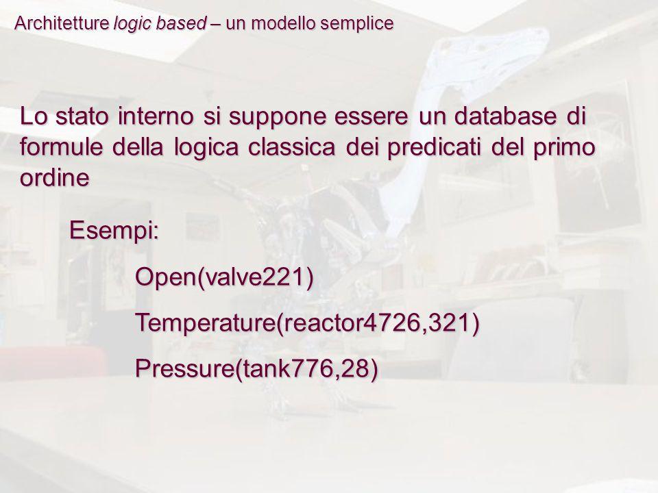 Architetture logic based – un modello semplice Lo stato interno si suppone essere un database di formule della logica classica dei predicati del primo ordine Esempi:Open(valve221)Temperature(reactor4726,321)Pressure(tank776,28)