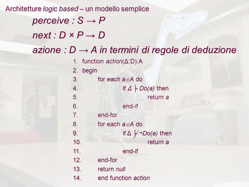 Architetture logic based – un modello semplice perceive : S → P next : D × P → D azione : D → A in termini di regole di deduzione Δ:D):A 1.function action(Δ:D):A 2.begin 3.for each a  A do 4.if Δ ├ Do(a) then 5.return a 6.end-if 7.end-for a  A do 8.for each a  A do 9.if Δ ├¬Do(a) then 9.if Δ ├ ¬Do(a) then 10.return a 11.end-if 12.end-for 13.return null 14.end function action
