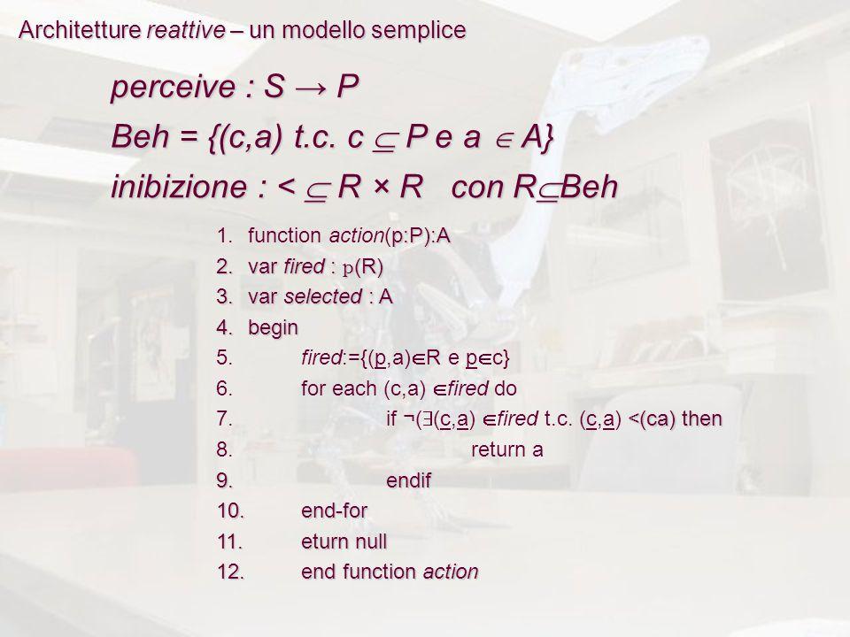 Architetture reattive – un modello semplice perceive : S → P Beh = {(c,a) t.c. c  P e a  A} inibizione : <  R × R con R  Beh 1.function action(p:P