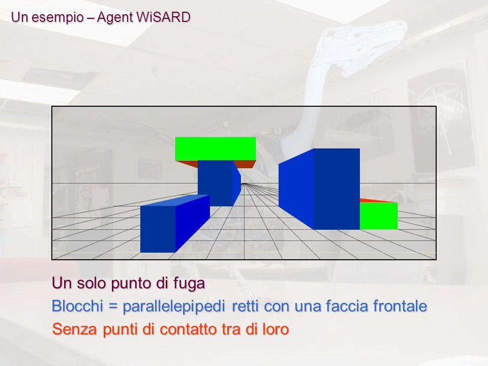 Un solo punto di fuga Blocchi = parallelepipedi retti con una faccia frontale Senza punti di contatto tra di loro Un esempio – Agent WiSARD