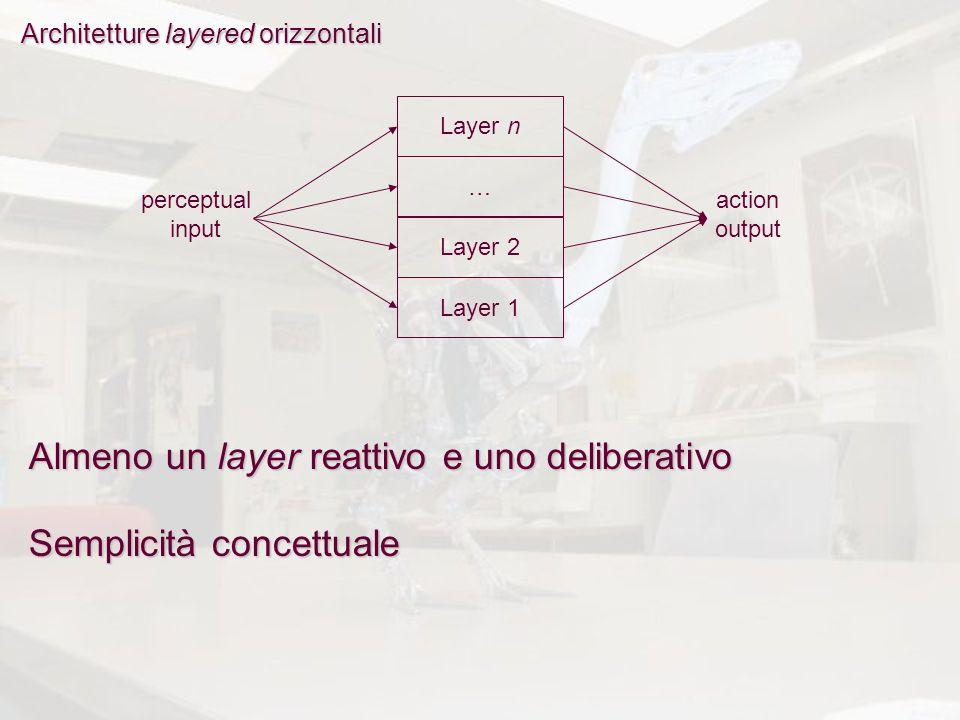 Architetture layered orizzontali Layer n … Layer 2 Layer 1 perceptual input action output Semplicità concettuale Almeno un layer reattivo e uno delibe