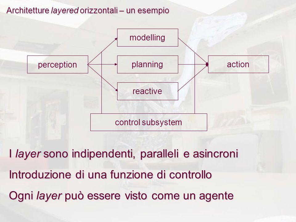 Architetture layered orizzontali – un esempio modellingplanningreactiveperceptionaction control subsystem Ogni layer può essere visto come un agente I layer sono indipendenti, paralleli e asincroni Introduzione di una funzione di controllo
