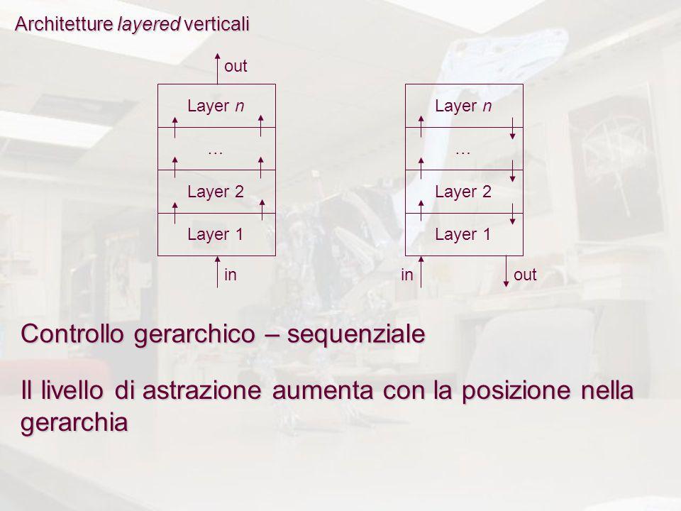 Architetture layered verticali Layer n … Layer 2 Layer 1 Layer n … Layer 2 Layer 1 in out inout Controllo gerarchico – sequenziale Il livello di astrazione aumenta con la posizione nella gerarchia