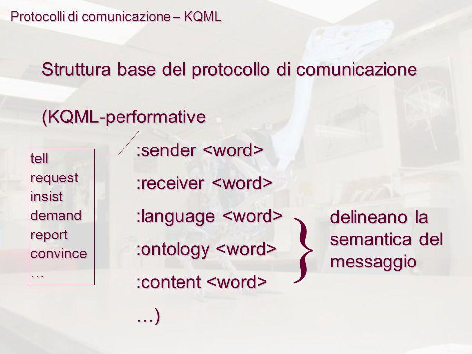 Protocolli di comunicazione – KQML Struttura base del protocollo di comunicazione (KQML-performative :sender :sender :receiver :receiver :language :language :ontology :ontology :content :content …) tellrequestinsistdemandreportconvince… } delineano la semantica del messaggio