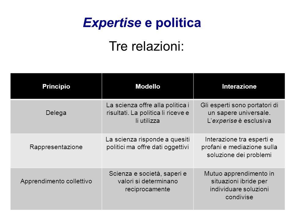 Tre relazioni: Expertise e politica PrincipioModelloInterazione Delega La scienza offre alla politica i risultati. La politica li riceve e li utilizza