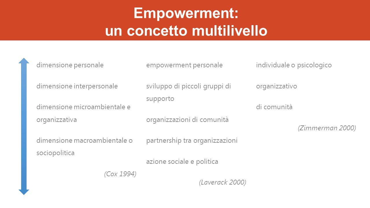 Empowerment: un concetto multilivello dimensione personale dimensione interpersonale dimensione microambientale e organizzativa dimensione macroambien
