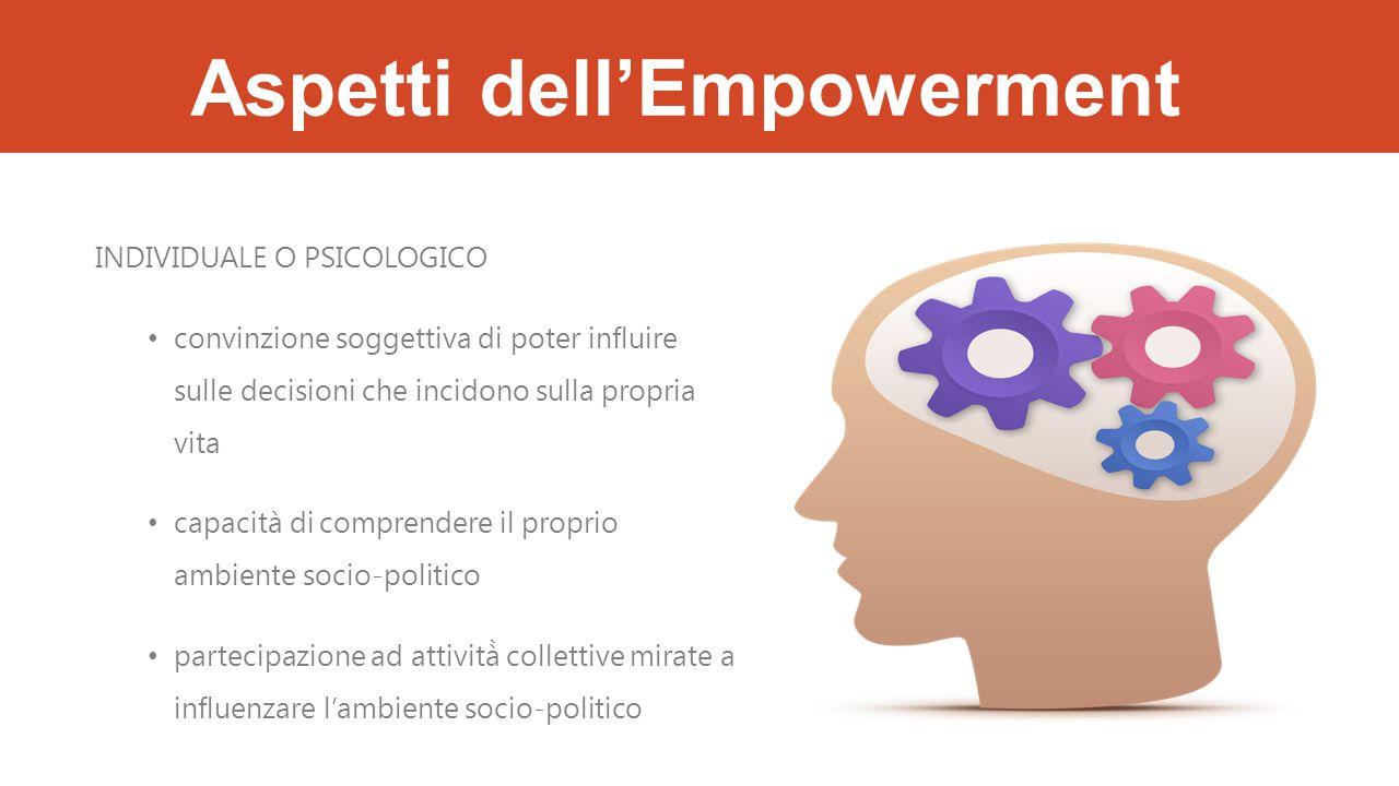 Aspetti dell'Empowerment INDIVIDUALE O PSICOLOGICO convinzione soggettiva di poter influire sulle decisioni che incidono sulla propria vita capacità di comprendere il proprio ambiente socio-politico partecipazione ad attività̀ collettive mirate a influenzare l'ambiente socio-politico