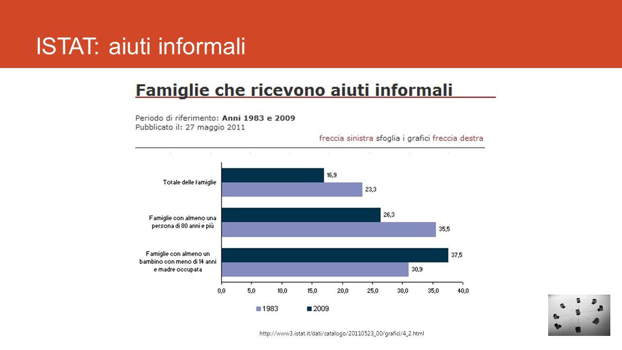 ISTAT: aiuti informali http://www3.istat.it/dati/catalogo/20110523_00/grafici/4_2.html