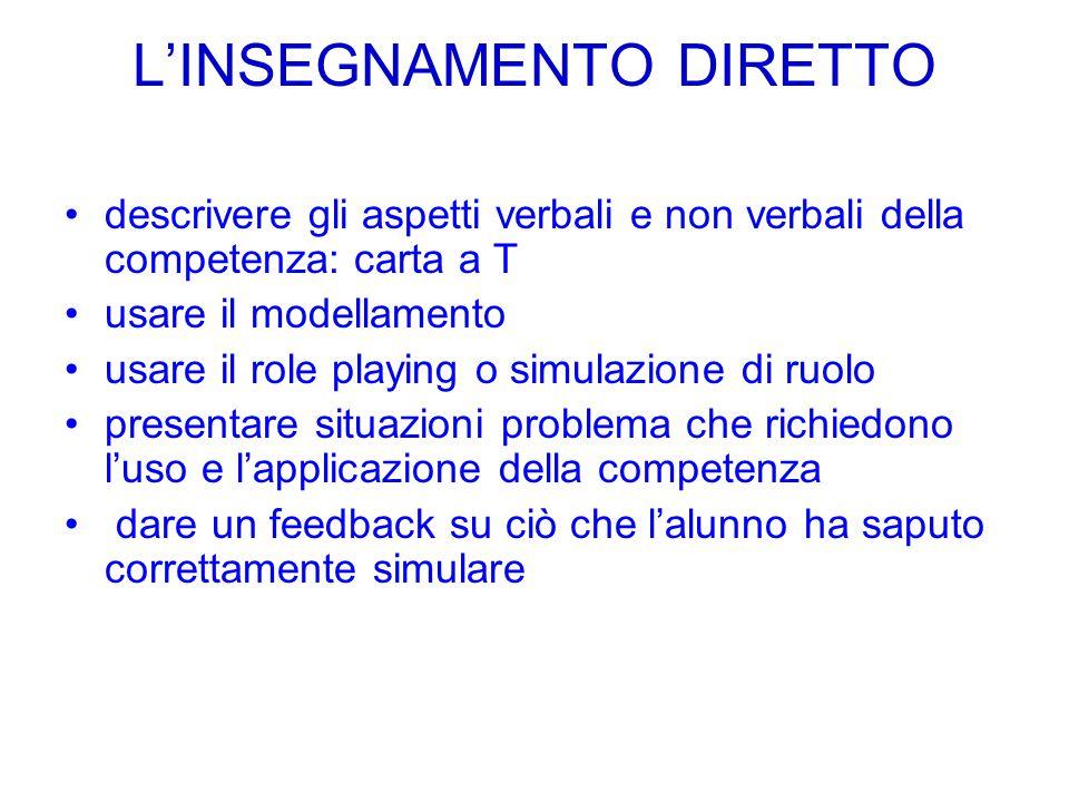 L'INSEGNAMENTO DIRETTO descrivere gli aspetti verbali e non verbali della competenza: carta a T usare il modellamento usare il role playing o simulazi