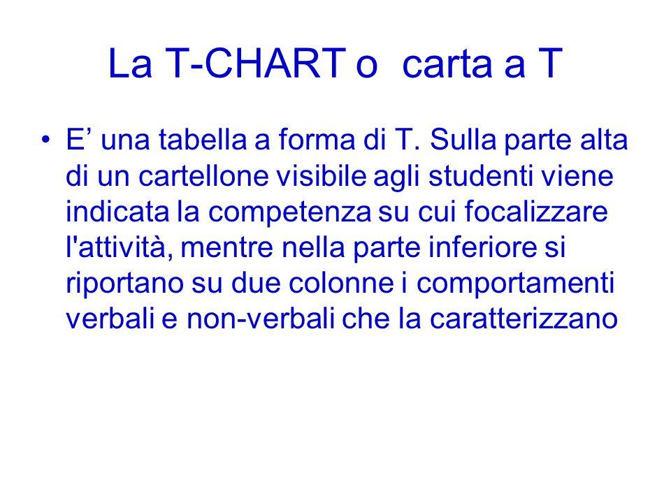 La T-CHART o carta a T E' una tabella a forma di T. Sulla parte alta di un cartellone visibile agli studenti viene indicata la competenza su cui focal