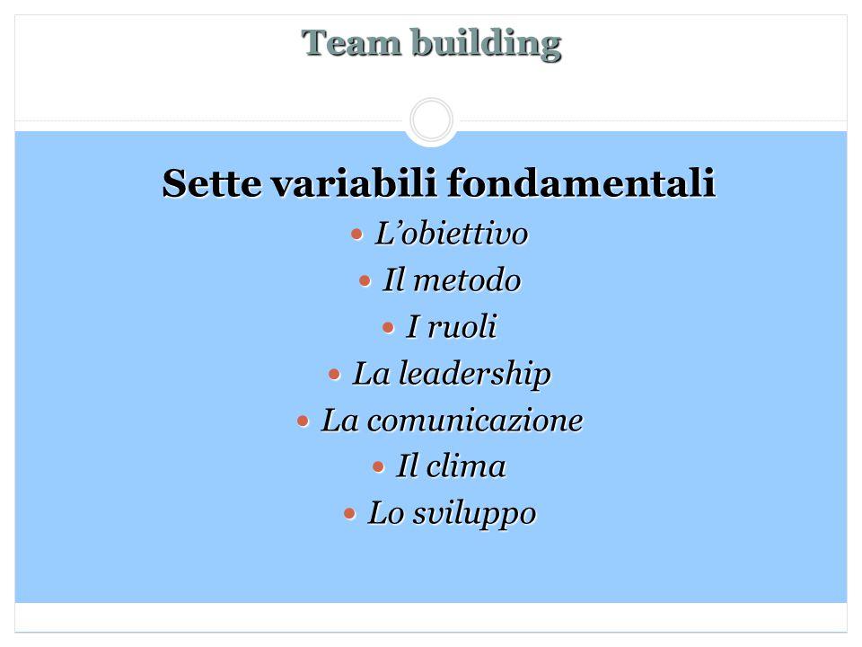 Team building Sette variabili fondamentali L'obiettivo L'obiettivo Il metodo Il metodo I ruoli I ruoli La leadership La leadership La comunicazione La comunicazione Il clima Il clima Lo sviluppo Lo sviluppo