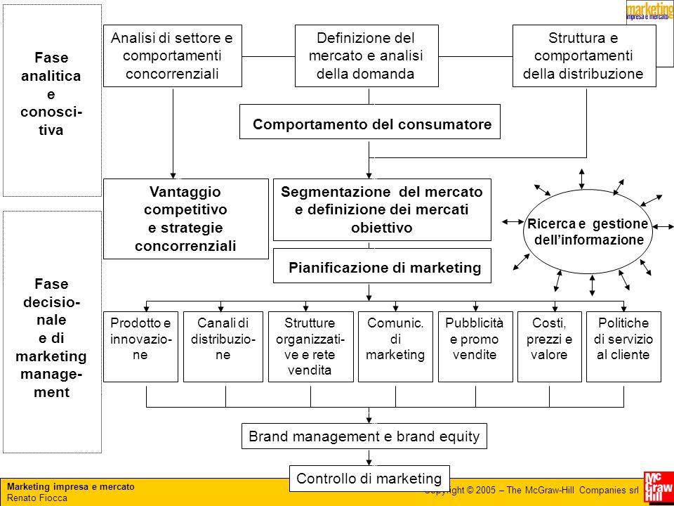 Marketing impresa e mercato Renato Fiocca Copyright © 2005 – The McGraw-Hill Companies srl Fase analitica e conosci- tiva Fase decisio- nale e di mark