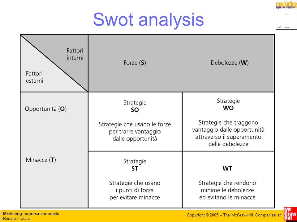 Marketing impresa e mercato Renato Fiocca Copyright © 2005 – The McGraw-Hill Companies srl Swot analysis
