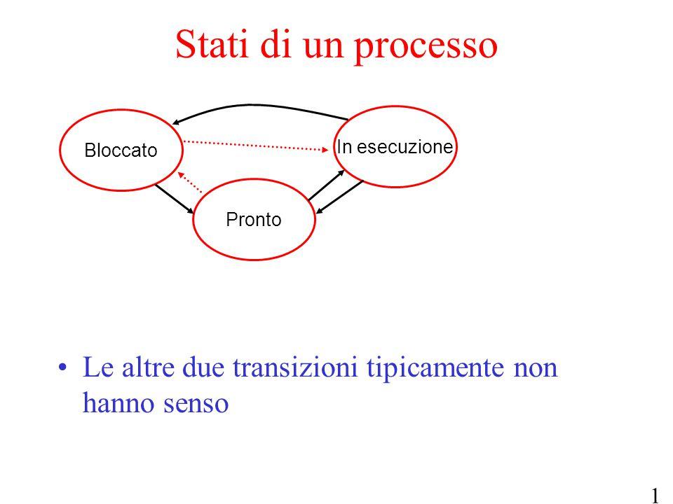 10 Pronto Bloccato In esecuzione Stati di un processo Le altre due transizioni tipicamente non hanno senso
