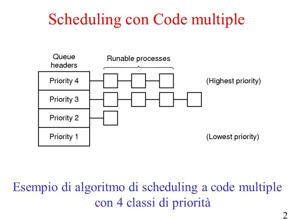 21 Scheduling con Code multiple Esempio di algoritmo di scheduling a code multiple con 4 classi di priorità