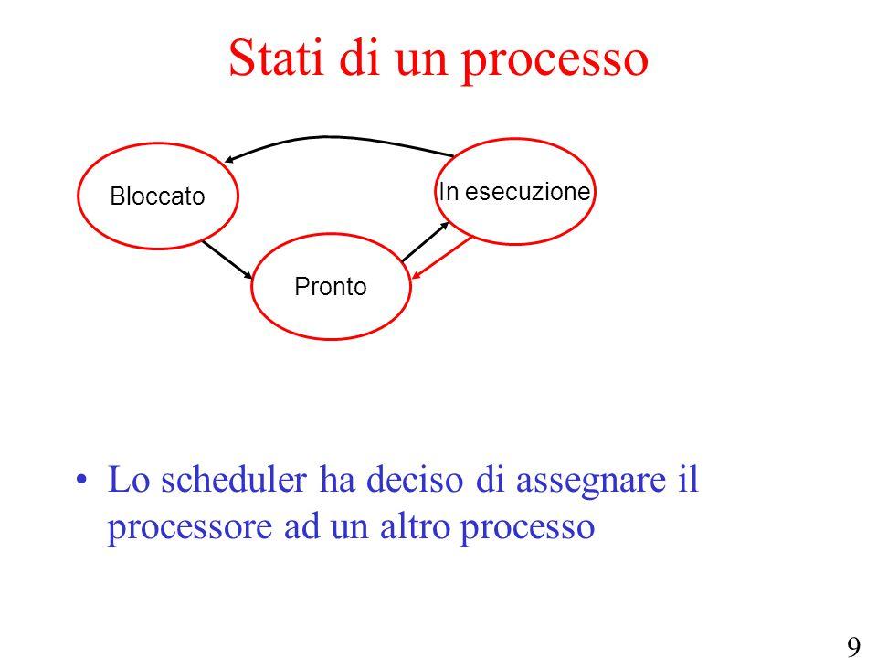 9 Pronto Bloccato In esecuzione Stati di un processo Lo scheduler ha deciso di assegnare il processore ad un altro processo