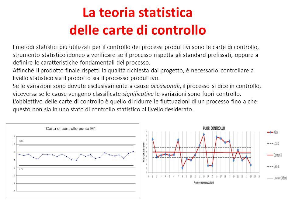 La teoria statistica delle carte di controllo I metodi statistici più utilizzati per il controllo dei processi produttivi sono le carte di controllo,