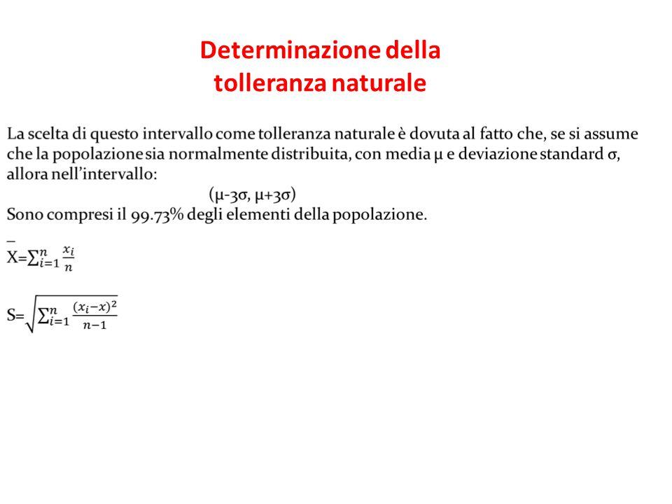 Determinazione della tolleranza naturale