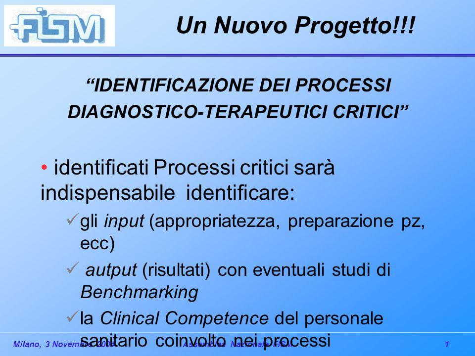 """1Milano, 3 Novembre 2004Assemblea Nazionale FISM Un Nuovo Progetto!!! """"IDENTIFICAZIONE DEI PROCESSI DIAGNOSTICO-TERAPEUTICI CRITICI"""" identificati Proc"""