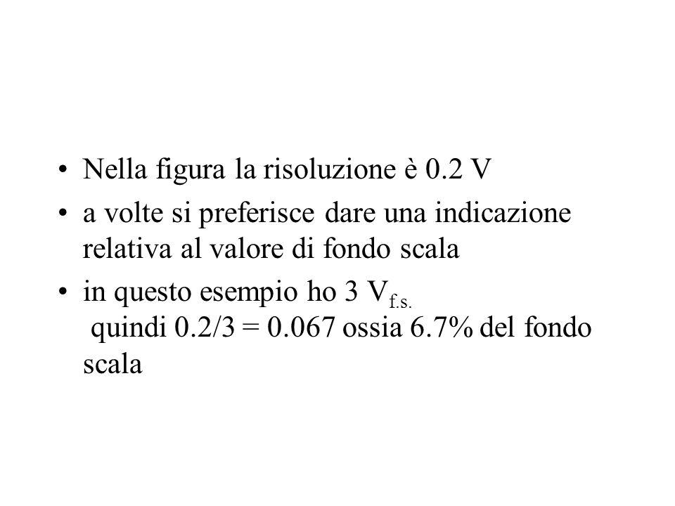 Nella figura la risoluzione è 0.2 V a volte si preferisce dare una indicazione relativa al valore di fondo scala in questo esempio ho 3 V f.s. quindi