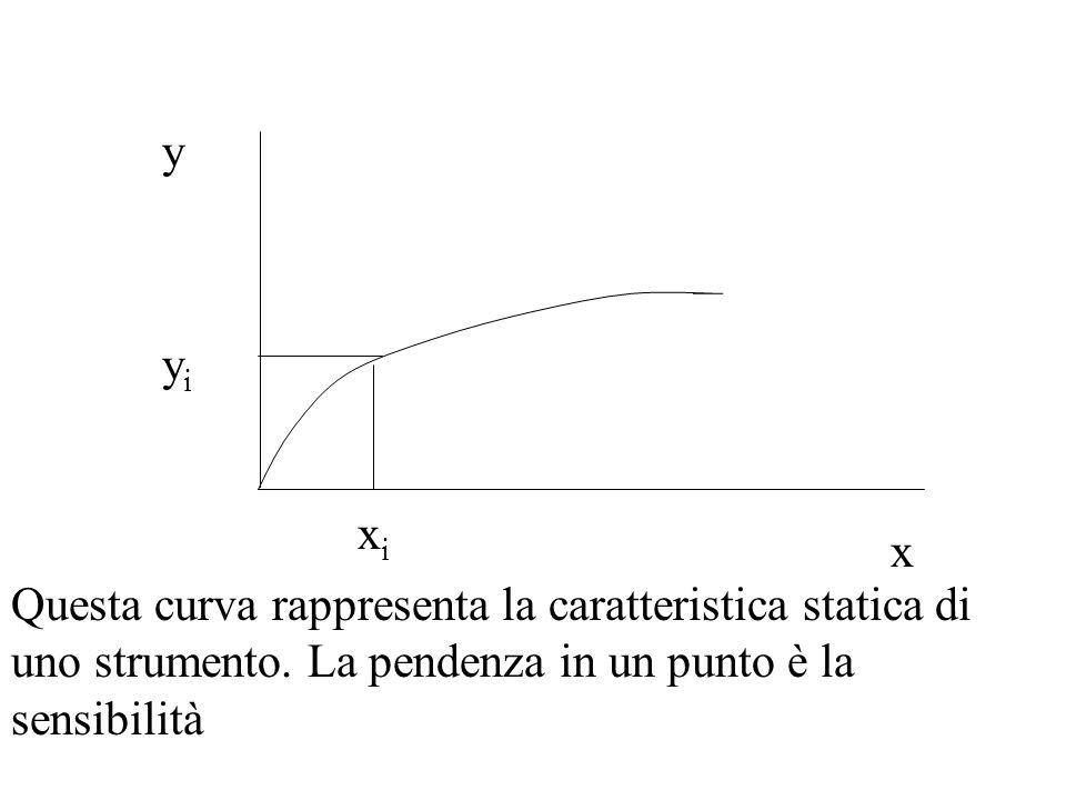 x y xixi yiyi Questa curva rappresenta la caratteristica statica di uno strumento. La pendenza in un punto è la sensibilità