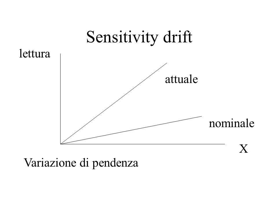 Sensitivity drift X lettura attuale nominale Variazione di pendenza