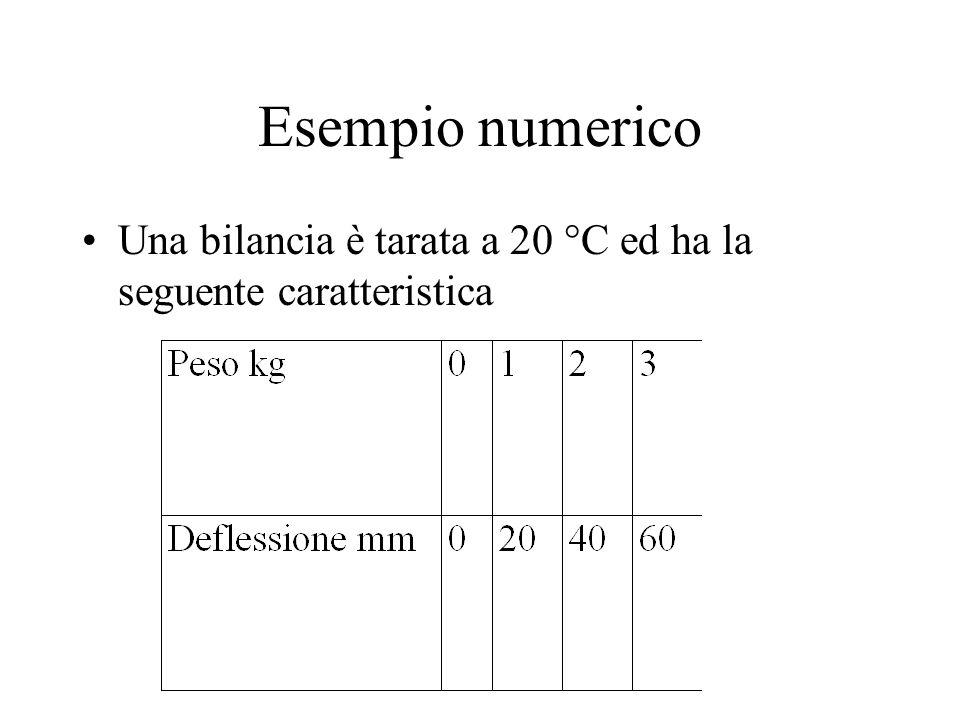 Esempio numerico Una bilancia è tarata a 20 °C ed ha la seguente caratteristica