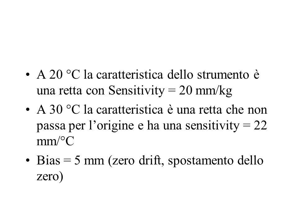 A 20 °C la caratteristica dello strumento è una retta con Sensitivity = 20 mm/kg A 30 °C la caratteristica è una retta che non passa per l'origine e h