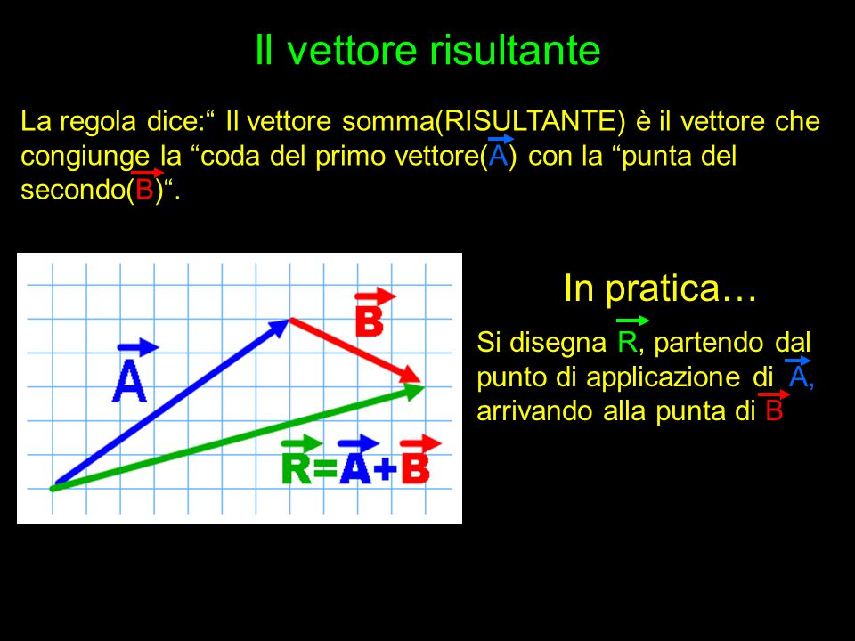 """Il vettore risultante La regola dice:"""" Il vettore somma(RISULTANTE) è il vettore che congiunge la """"coda del primo vettore(A) con la """"punta del secondo"""