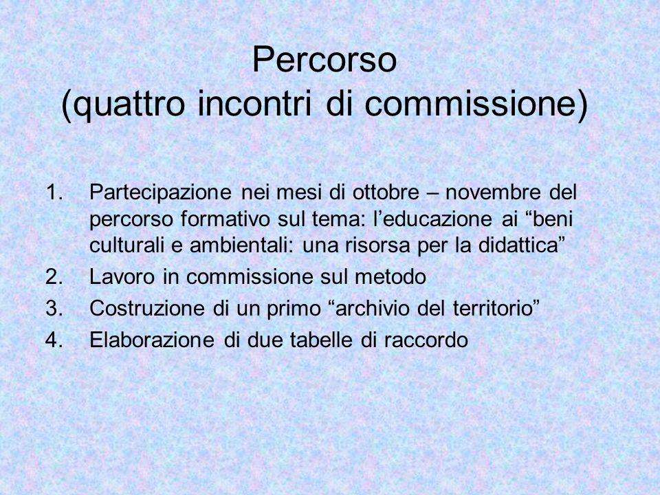 """Percorso (quattro incontri di commissione) 1.Partecipazione nei mesi di ottobre – novembre del percorso formativo sul tema: l'educazione ai """"beni cult"""