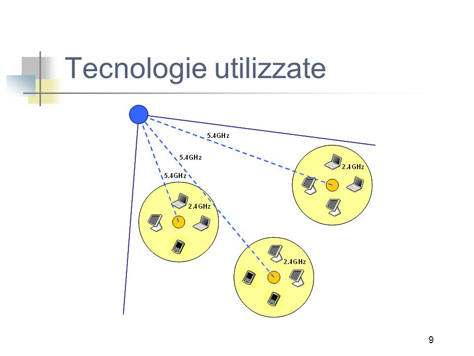 9 Tecnologie utilizzate